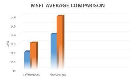 graph results msft test caffeine