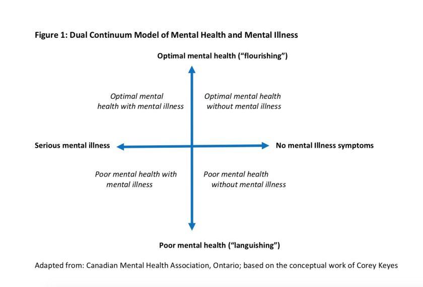 Mental Health in Schools Diagram