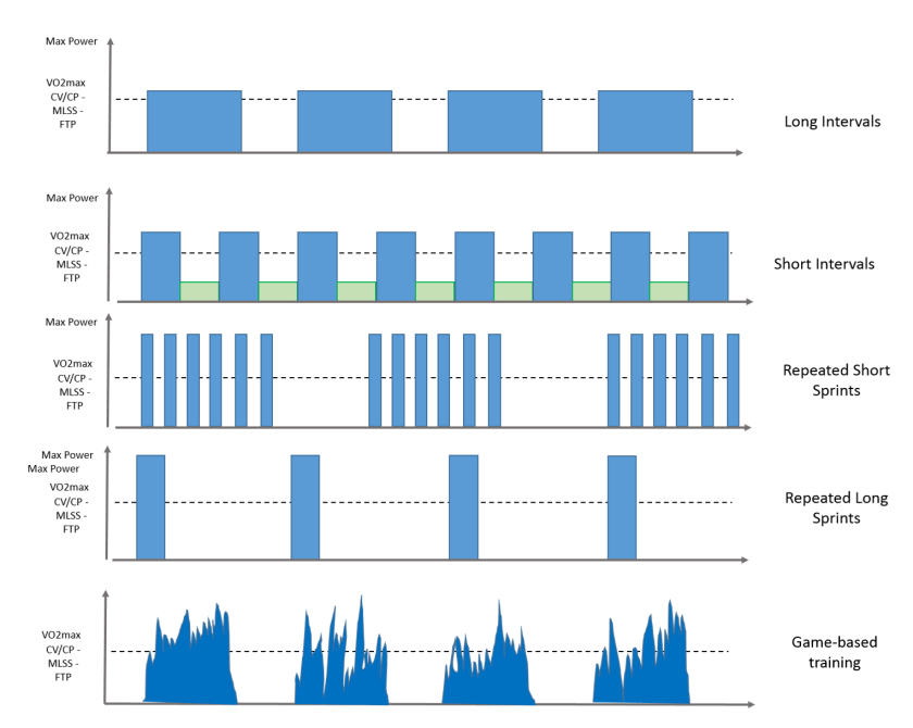 Diagram of high-intensity interval training (HIIT)