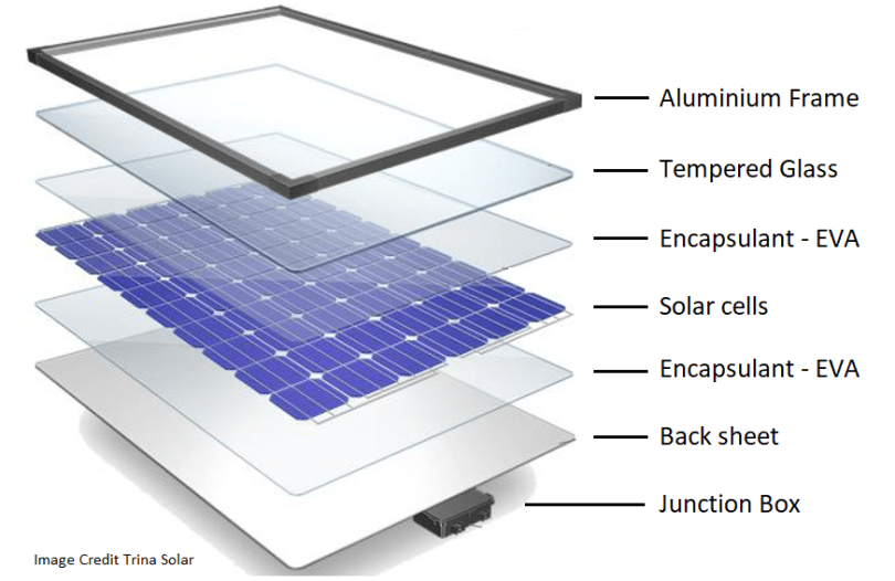 deatailed breakdown of a solar cell