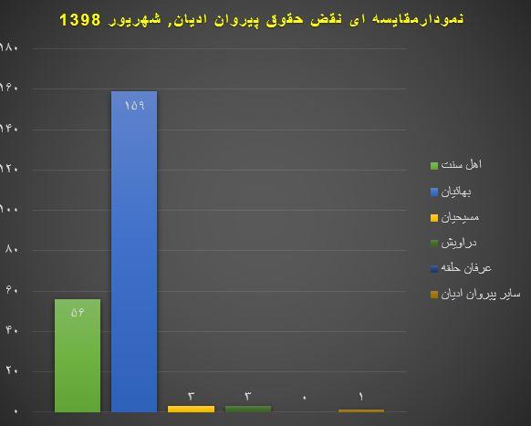 نمودار نقض حقوق پیروان ادیان شهریور ماه 1398