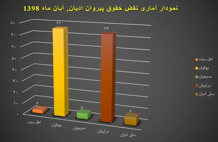نمودار آماری نقض حقوق پیروان ادیان, آبان ۱۳۹۸