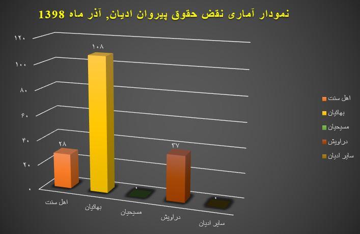 نمودار ماهیانه نقض حقوق پیروان ادیان, آذر ماه
