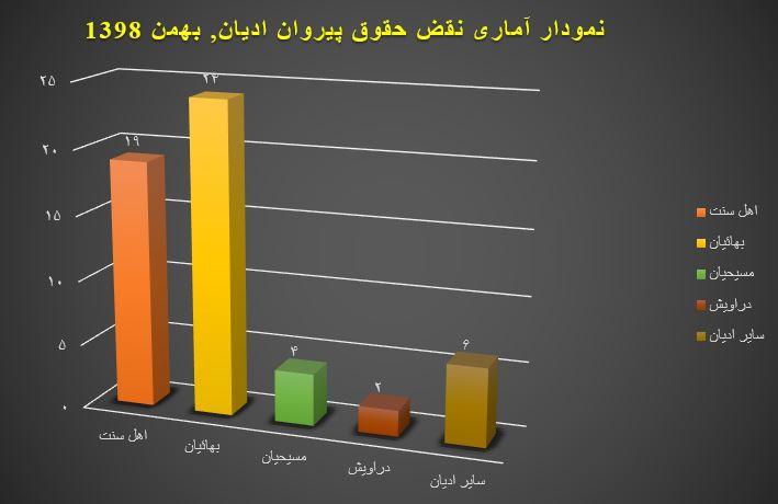 نمودار آماری نقض حقوق پیروان ادیان, بهمن ۱۳۹۸