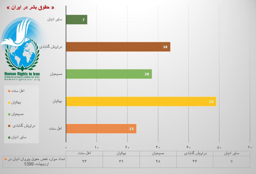 نمودار مقایسه ای نقض حقوق پیروان ادیان در اردیبهشت ماه ۱۳۹۹