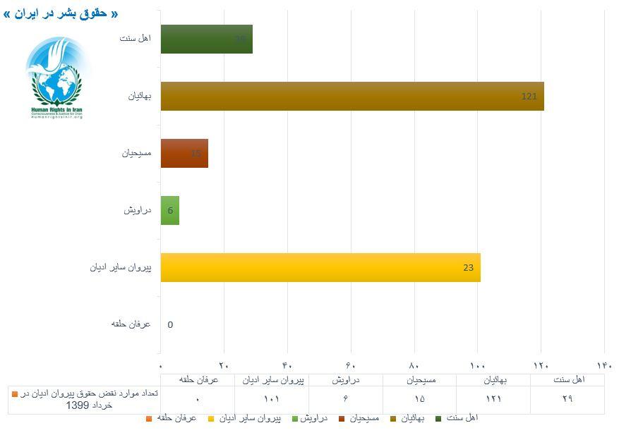نمودار مقایسه ای نقض حقوق پیروان ادیان, خرداد ۱۳۹۹