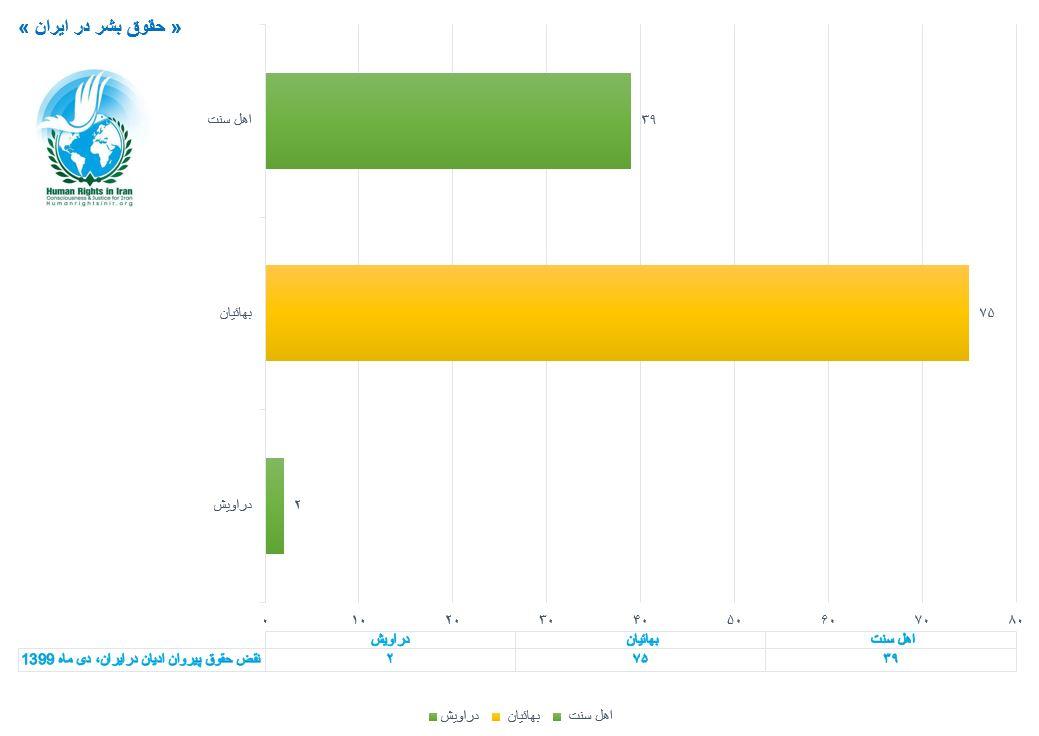 نمودار مقایسه ای نقض حقوق پیروان ادیان در دی ماه ۱۳۹۹