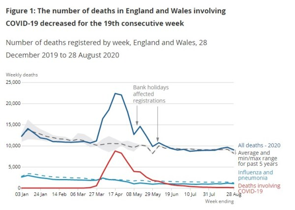Flu Deaths Greater Than Covid Deaths Ons Graph Aug 28th