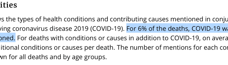 For 6% of the deaths, COVID-19 was the only cause mentioned.