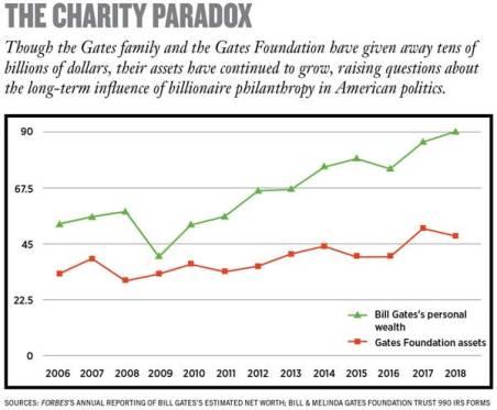 Charity Paradox