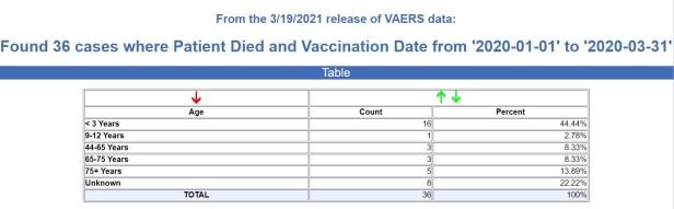 1st quarter deaths vaccines 2020