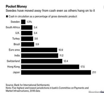 Cashless Societies by the numbers