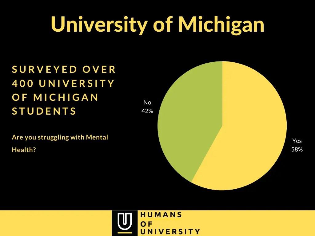 University of Michigan Mental Health survey