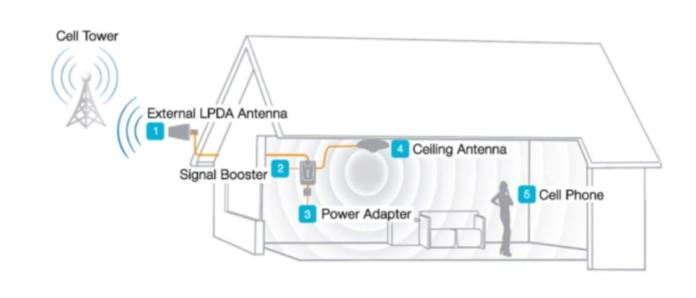 Signal booster- to boost power in your communication and work img6