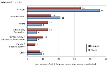 STATS CANADA A 2009 graph from Statistics Canada shows that most people are cyberbullied by complete strangers.