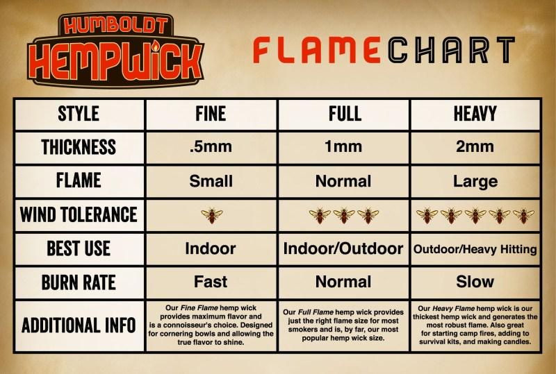 Humboldt Hemp Wick Flame Chart