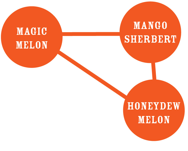 Magic Melon Strain Graph