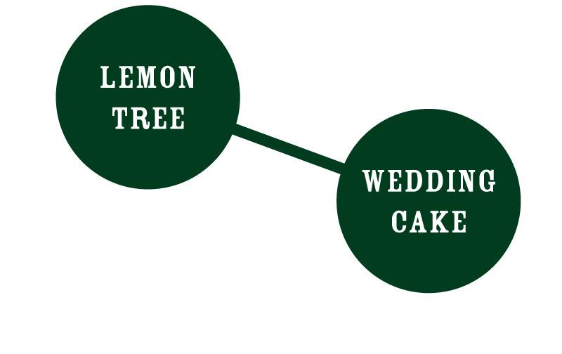 Wedding Tree graph