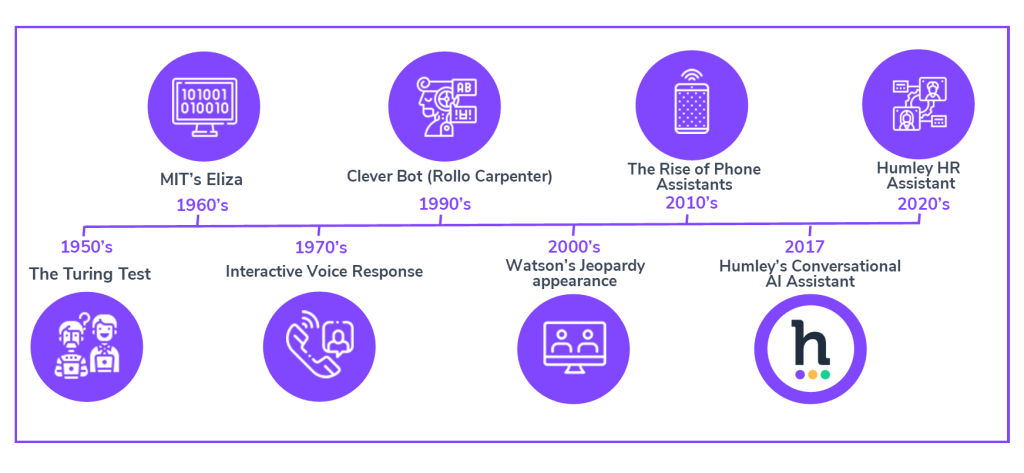 Evolution of Conversational AI