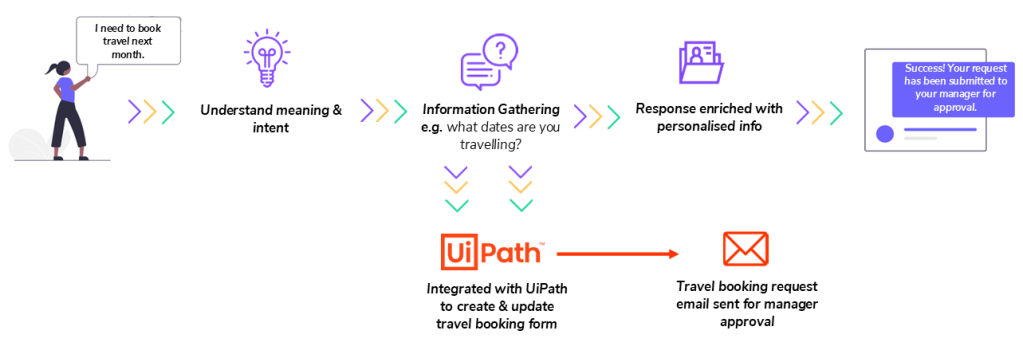 UiPath and Humley - Travel Booking workflow