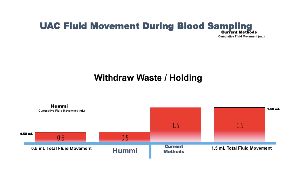 Fluid Movement Hummi vs Current
