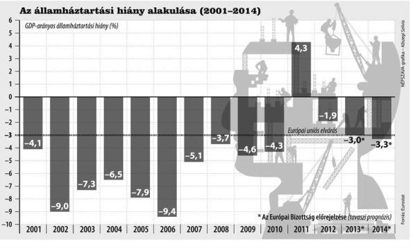 Hungarian deficit between 2001 and 2014 / Ecostat, Népszava, graphics by Szilvia Kőszegi