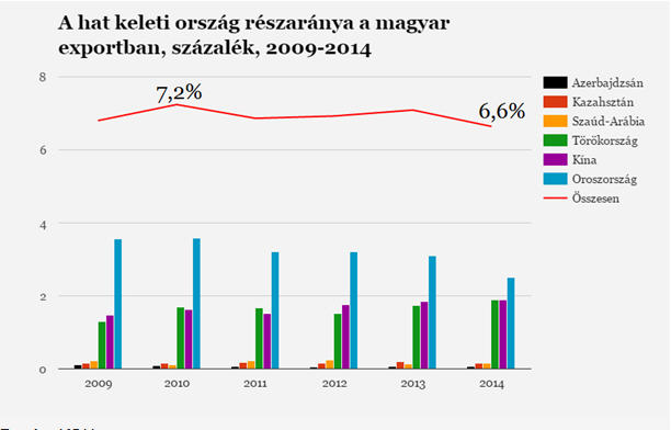 The percentage of the six Eastern countries in Hungarian export between 2009 and 2014. Source: KSH