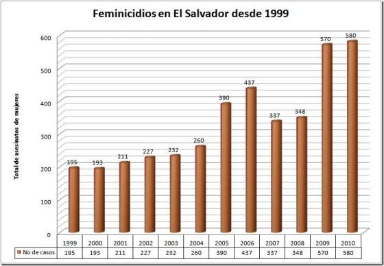 estadistica_feminicidios