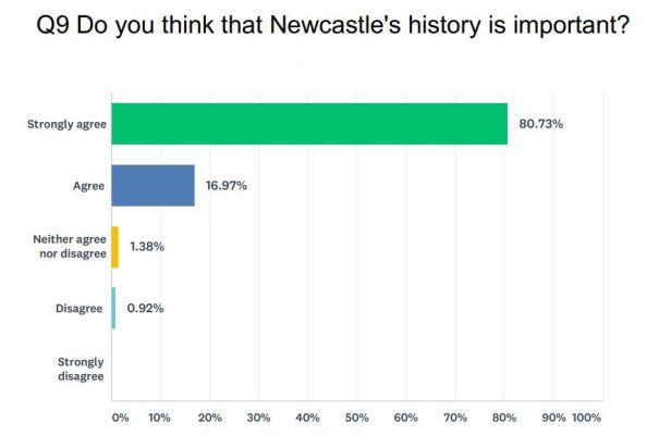 Newcastle Importance Graph