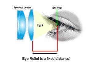 Binoculars Eye Relief