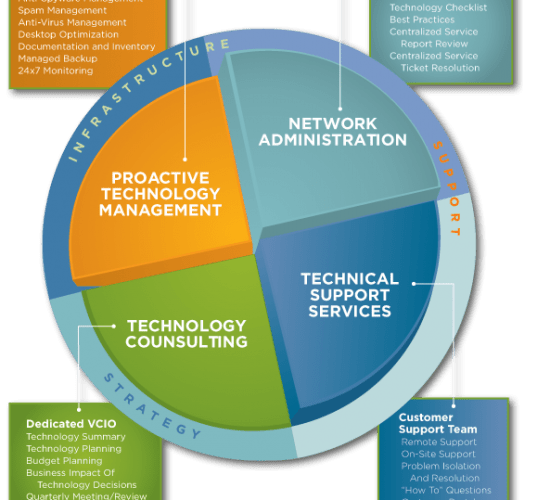 Our Managed Services Model