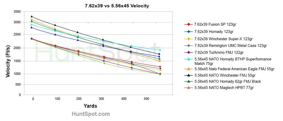 5.56x45 and 7.62x39 velocity