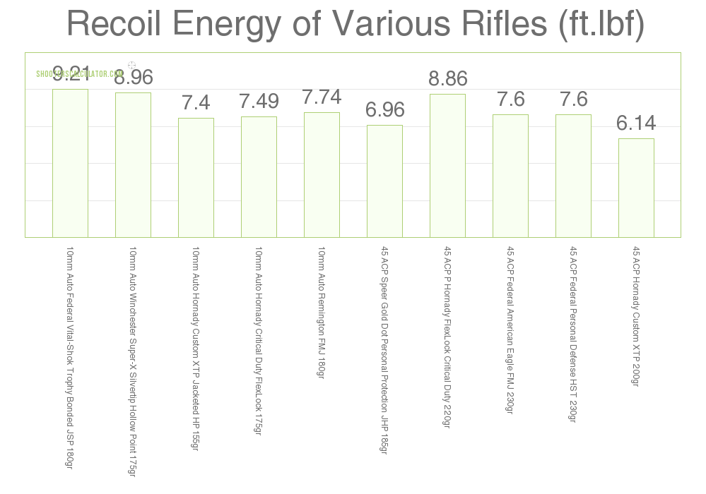 10mm vs 45 ACP: Stopping Power, Ballistics Chart and All!