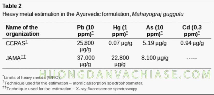 Hàm lượng chì trong bảng của thuốc cổ truyền Ấn Độ
