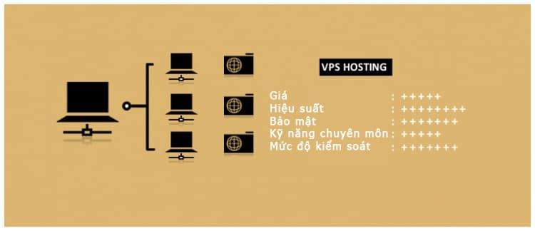 VPS hosting (Virtual Private Server) là gì?