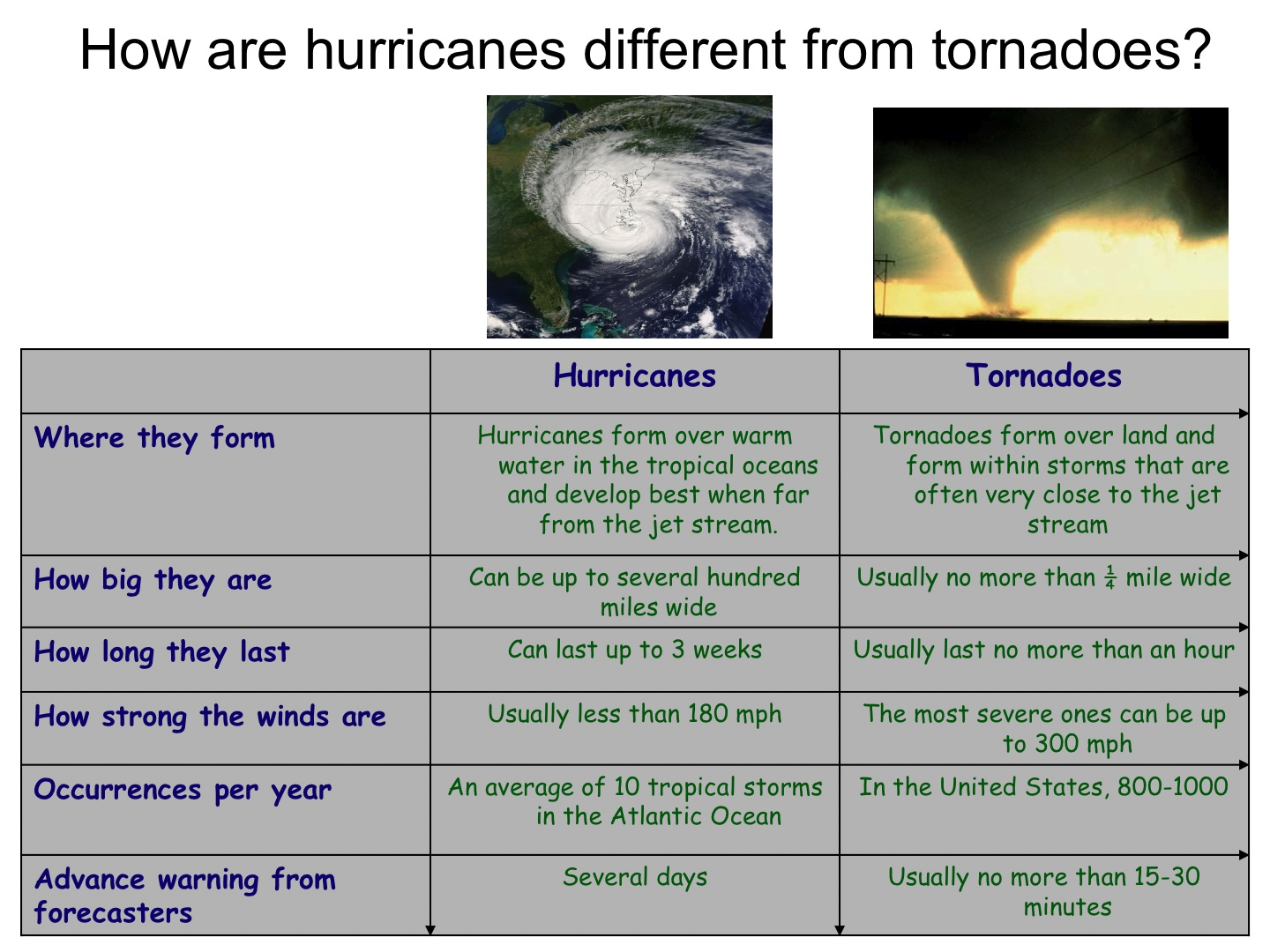 Tornadoes And Hurricanes Worksheet