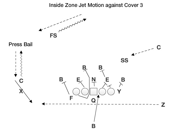 inside zone jet motion left1?fit=646%2C475&ssl=1 nebraska's introduction to the jet sweep byu husker chalk talk