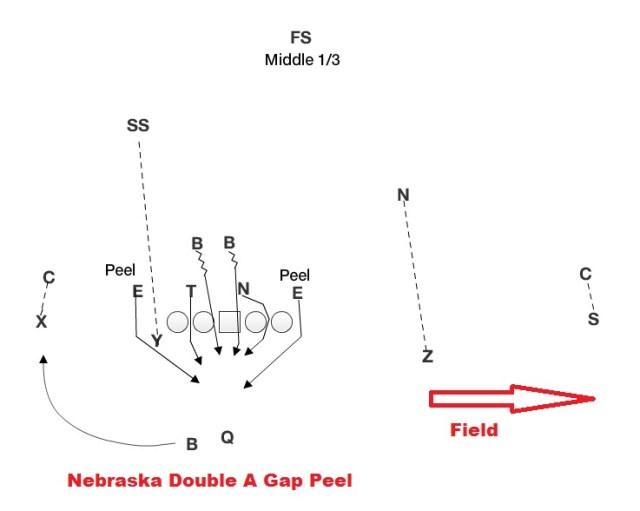 Double A Gap Blitz Peel.jpg