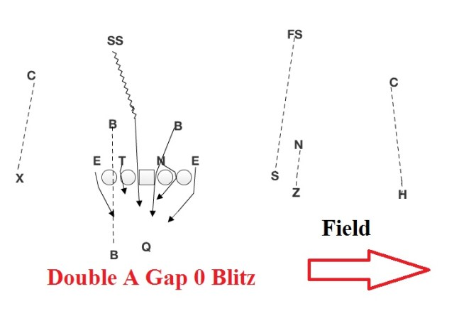 double-a-gap-0-blitz