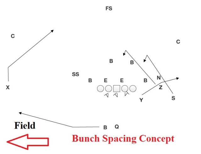 bunch-spacing