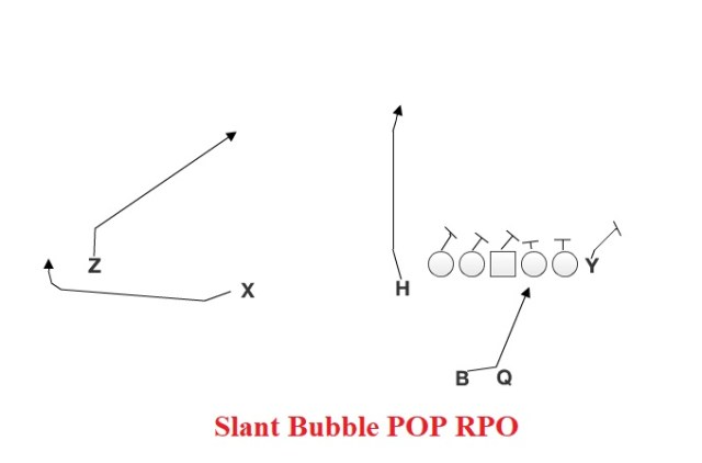 Slant Bubble POP