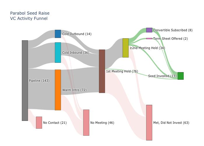 2020-02-sankey-analysis