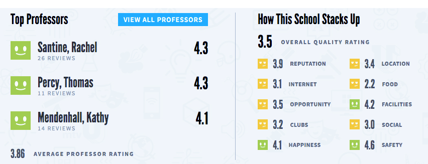 Hero or zero: discussing Rate My Professors