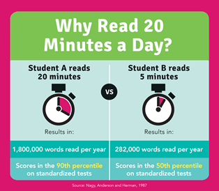 Why Read 20 Minutes a Day
