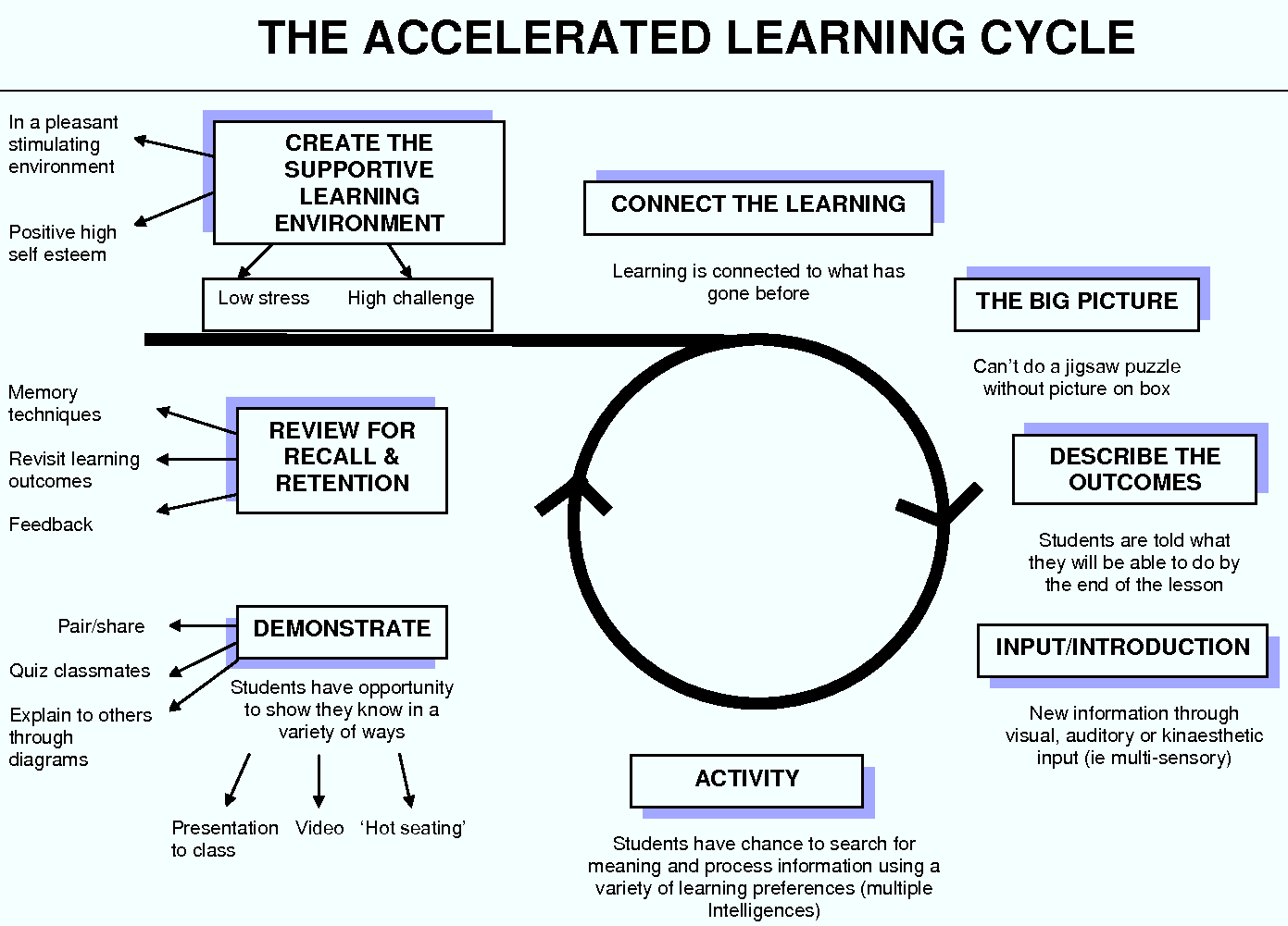Reflections On Learning 1