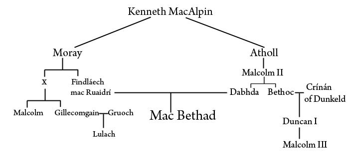 familiebanden van Macbeth