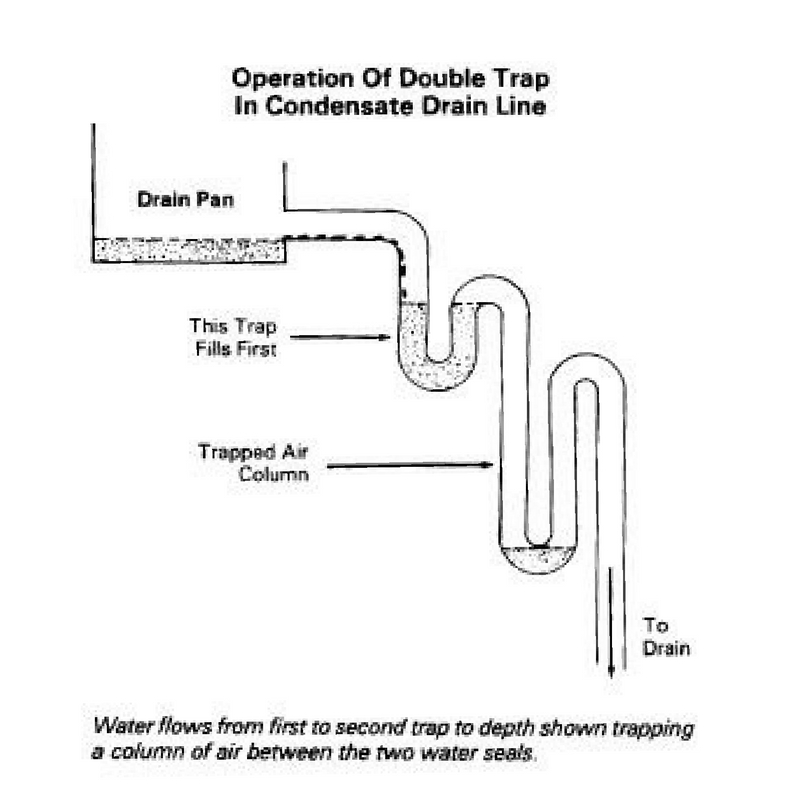 Hvac Condensate Drain Line