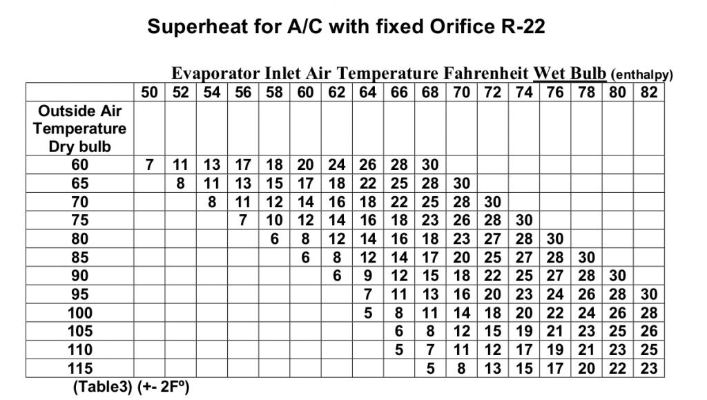 What Should My Superheat Be? - HVAC School