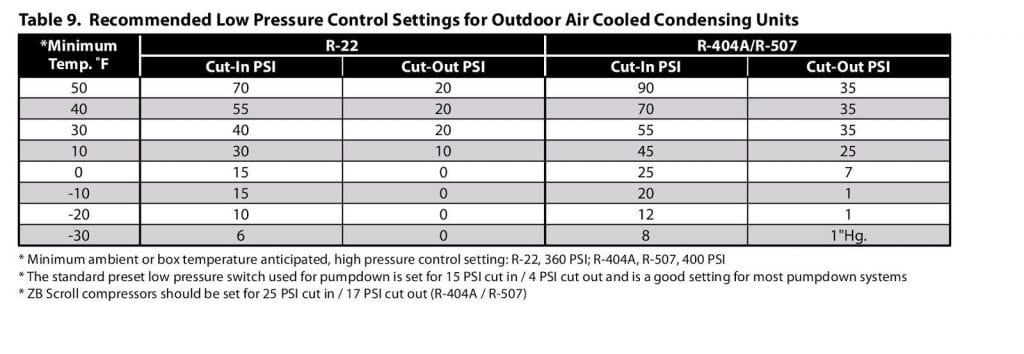 copeland condensing units on bohn refrigeration wiring diagrams,