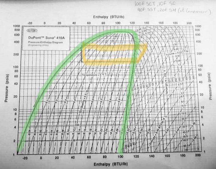Pressure    Enthalpy Diagram Example